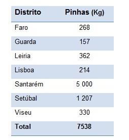 Pinhas apreendidas por distribuição geográfica