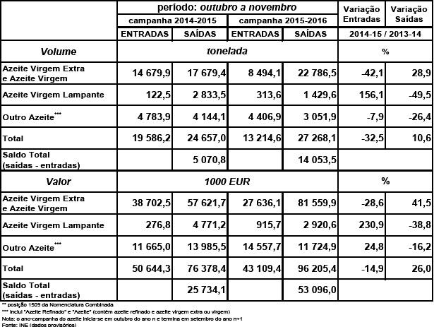 Cotação azeite jan 2016