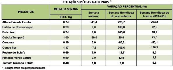 cotaçoes horticolas 20 mar 2016