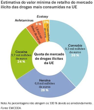 droga estimativa UE