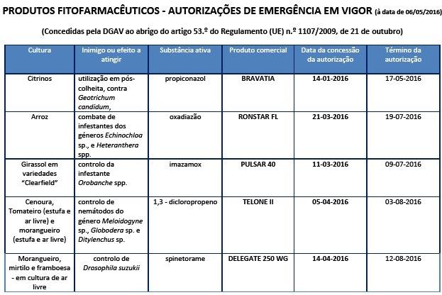 fitofarmaceuticos de emrgencia