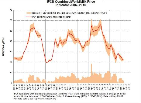 IFCN-Combined-Worl-Milk-Price-Indicator-2006_2016