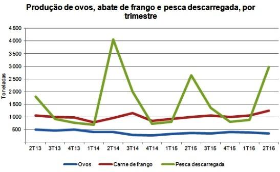 preços agro e mar madeira agosto 2016