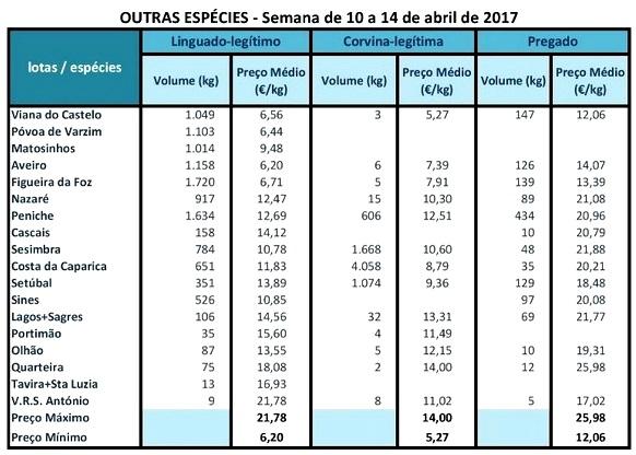 cotações pescado 14 abril