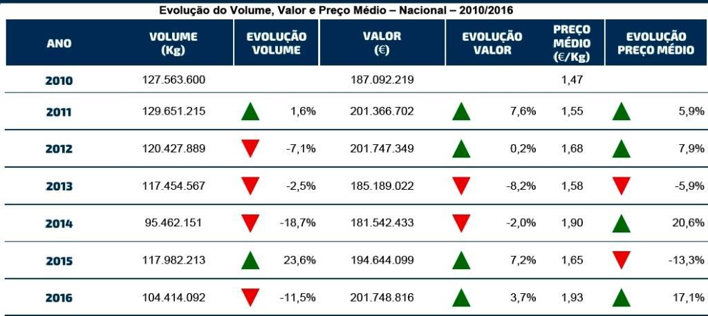 evolução preços pescado docapesca jan 2017