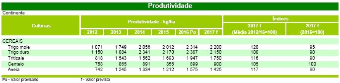 produtividade cereais abril 2017